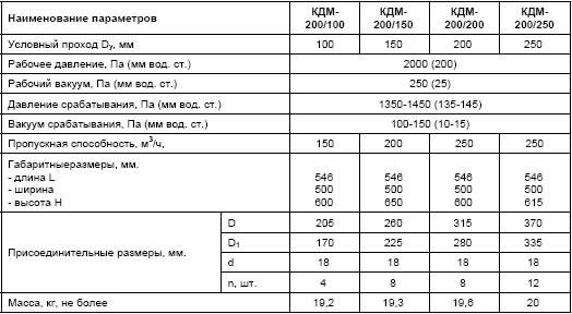 KDM200