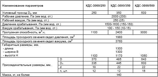 KDS3000